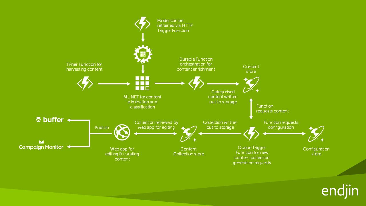 endjin revolutionizes simple tasks with ML NET    NET