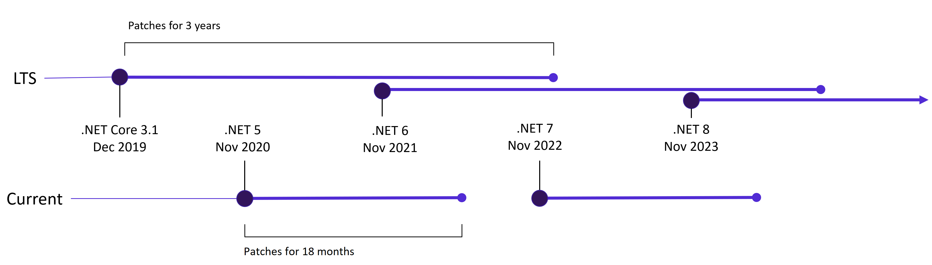 Chart showing .NET Core 3.1 as an LTS release that happened in December 2019 and all other releases happening in November starting with .NET 5 and intercalating between Current and LTS
